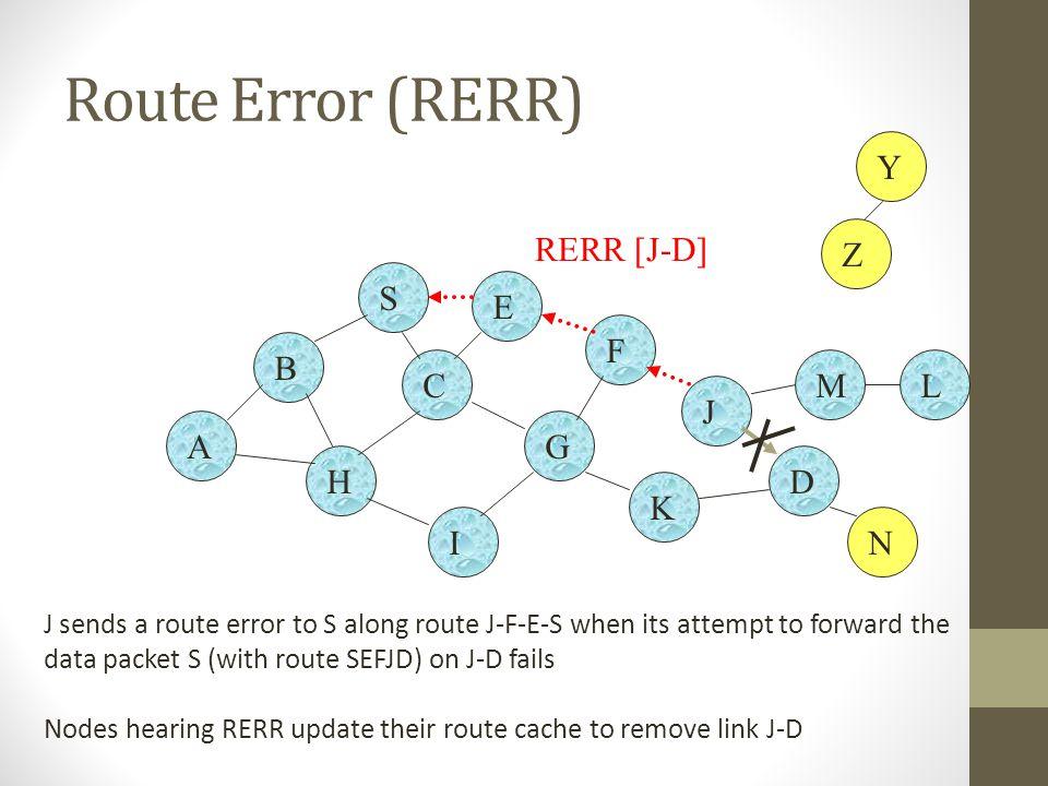 Route Error (RERR) Y Z RERR [J-D] S E F B C M L J A G H D K I N